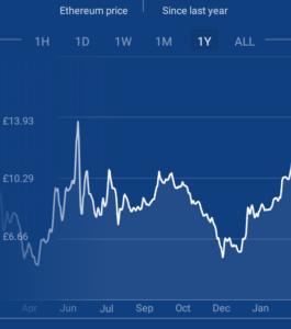 Comment gagner de l'argent avec Ethereum Achetez de l'éther aujourd'hui